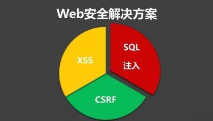 【CVE-2019-11374】骑士CMS后台CSRF漏洞验证