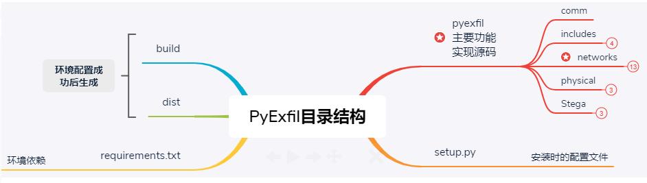 PyExfil:用于检测系统对数据泄露的抵抗力