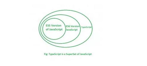 软件开发:选择 TypeScript 还是 JavaScript 由开发者决定