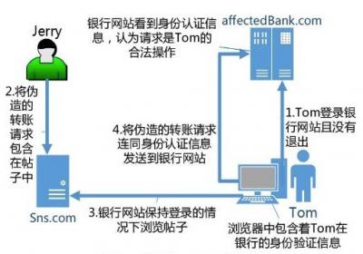 CSRF攻击:WEB攻击形态的存在