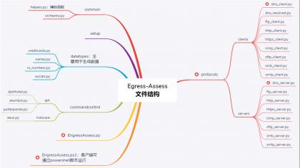 开源工具Egress-Assess:利用DNS完成数据窃取、以及优势和缺点的简要分析