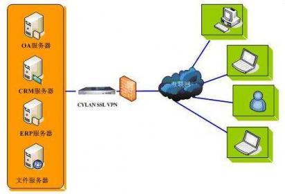 远程办公安全防范:办公设备、网络环境的改变,通过VPN等工具解决内网访问的需求都可能产生信息安全风险