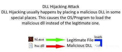 EvilDLL:用于DLL劫持的恶意DLL(反向Shell)生成器