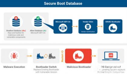 BootHole CVE-2020-10713漏洞:位于GRUB2引导程序中,几乎所有Linux和Windows设备都受到影响