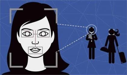 分享有关Python人脸识别的代码-图像扩展和腐蚀,动态人脸识别以及图像人脸识别